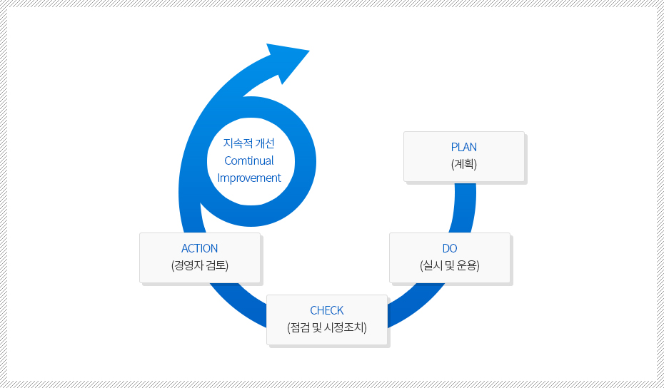 ISO14001 PDCA CYCLE 체계